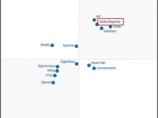 마젠토(Adobe), 가트너 매직 쿼드런트 '2019 디지털 커머스' 부분 '리더(Leaders)' 선정